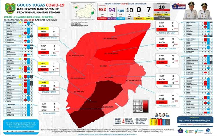 Update Covid-19 Barito Timur: 29 Sembuh dan 8 Positif