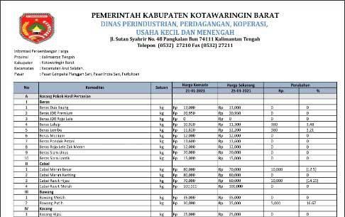Daftar harga kebutuhan pokok yang dirilis Dinas Perindustrian, Perdagangan, Koperasi, dan UMKM Kobar, Senin, 25 Januari 2021.