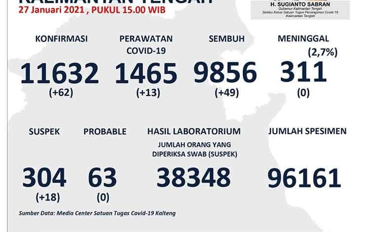 Data update Satgas Covid-19 Kalteng, Rabu 27 Januari 2021