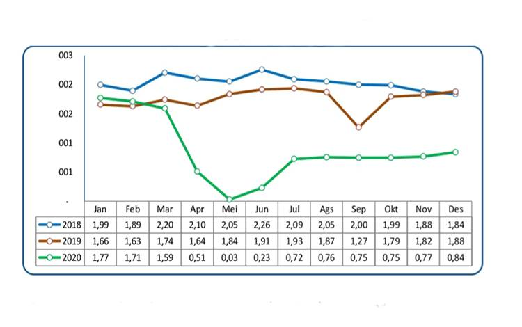 Diagram Jumlah aktivitas penumpang angkutan udara di Kalteng dari Januari 2018 hingga Desember 2020 (sumber BPS Kalteng).