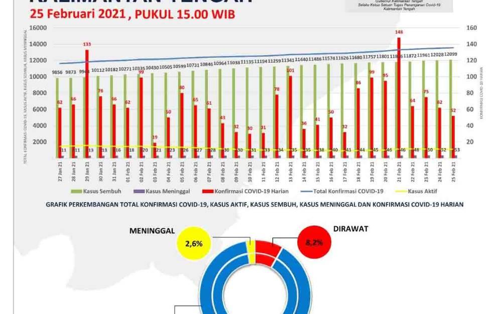 Update data Satgas Penanganan Covid-19 Kalteng, Kamis 25 Februari 2021