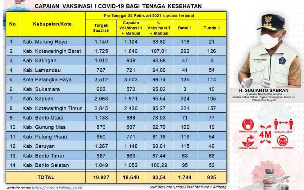 Data vaksinasi Covid-19 Kalteng