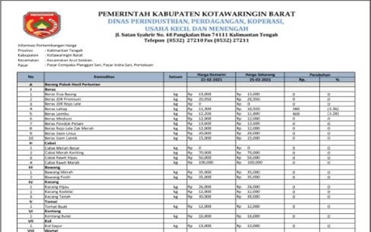Daftar harga komoditas di Kobar.