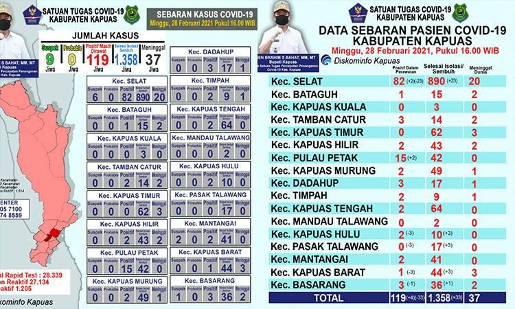 Update data grafik perkembangan terkait covid-19 di Kabupaten Kapuas hari ini, Minggu sore, 28 Februari 2021.