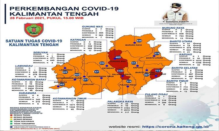 Update data Tim Satuan Penanganan Covid-19 Kalteng, Minggu, 28 Februari 2021
