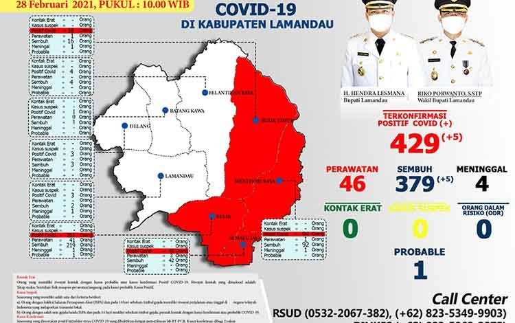 Data covid-19 Kabupaten Lamandau per 28 Februari 2021