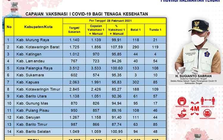 Data update Dinas Kesehatan di Tim Satgas Penangan Covid-19 Kalimantan Tengah