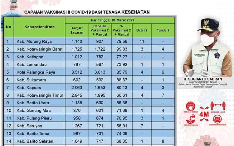 Data update Dinas Kesehatan di Tim Satgas Penangan Covid-19 Kalimantan Tengah (Kalteng).
