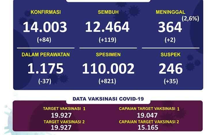 Update data Tim Satgas Penanganan Covid-19 Kalteng, Selasa 2 Februari 2021