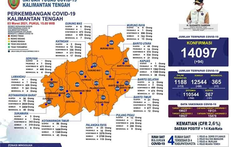 Data update Satgas Penanganan Covid-19 Kalteng, Rabu 3 Maret 2021