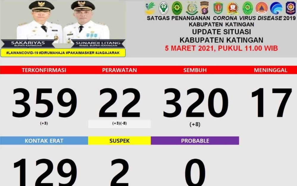 Data perkembangan kasus covid-19 di Katingan, Jumat, 5 Maret 2021.