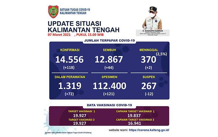 Data update Tim Satgas Penanganan Covid-19 Kalteng Minggu 7 Maret 2021.