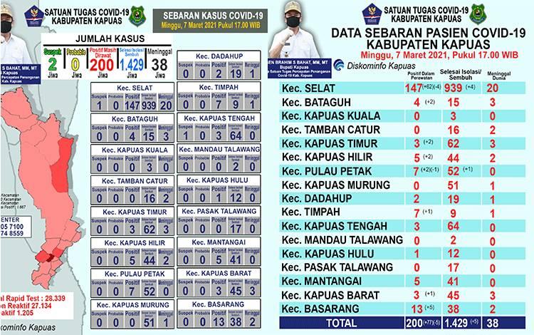 Update data grafik perkembangan terkait covid-19 di Kabupaten Kapuas per hari ini, Minggu sore, 7 Maret 2021.