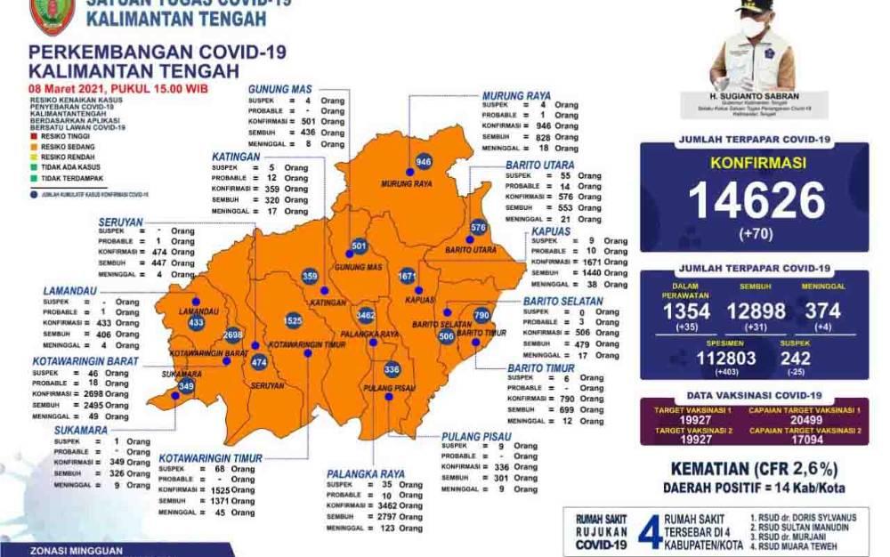 Update data Tim Satgas Penanganan Covid-19 Kalteng, Senin, 8 Maret 2021.