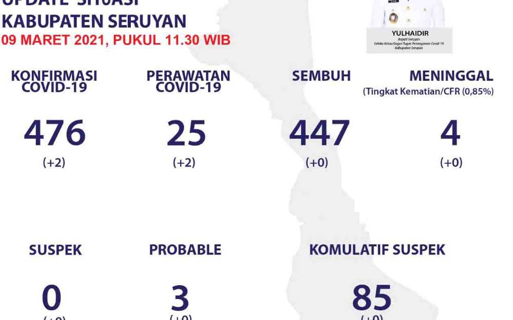 Data Covid-19 Kabupaten Seruyan,  Selasa 9 Maret 2021.