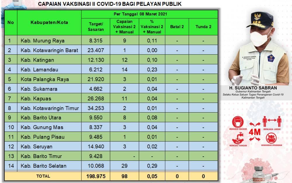 Data capaian vaksinasi petugas pelayanan publik di Kalteng.