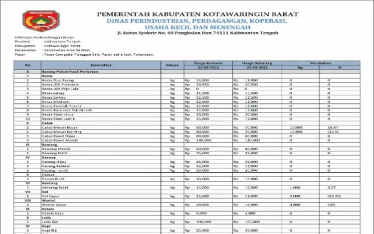 Daftar harga komoditas di Kobar (Sumber Disperindagkop Kobar)