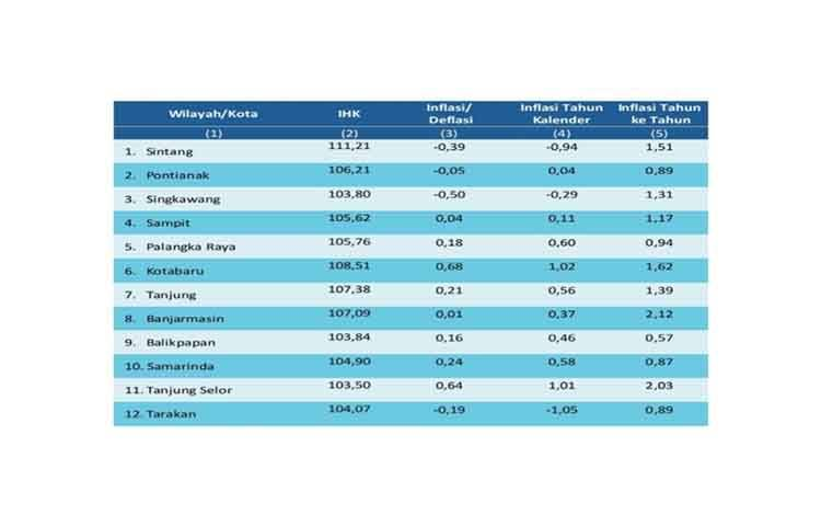 Tabel perbandingan inflasi dan deflasi di wilayah Kalimantan pada Maret 2021 (%). (sumber : BPS Kalteng)