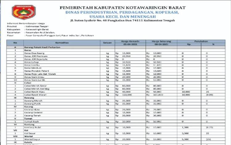 Daftar harga komoditas di Kobar per 8 April 2021.