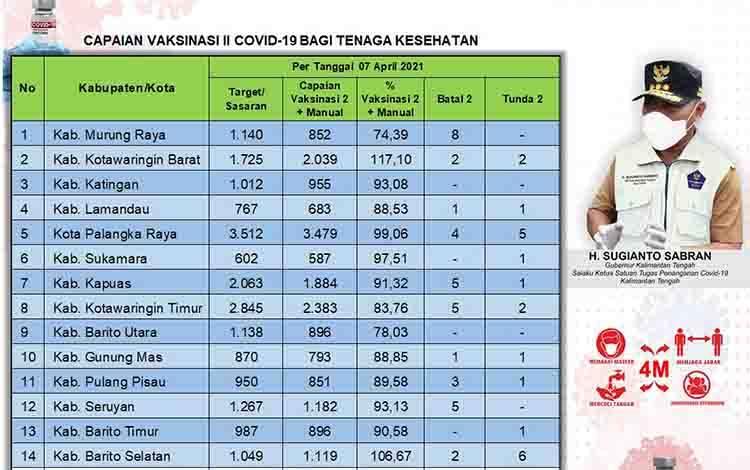 Data update Dinas Kesehatan di Tim Satgas Penangan Covid-19 Kalimantan Tengah (Kalteng) per 7 April 2021.