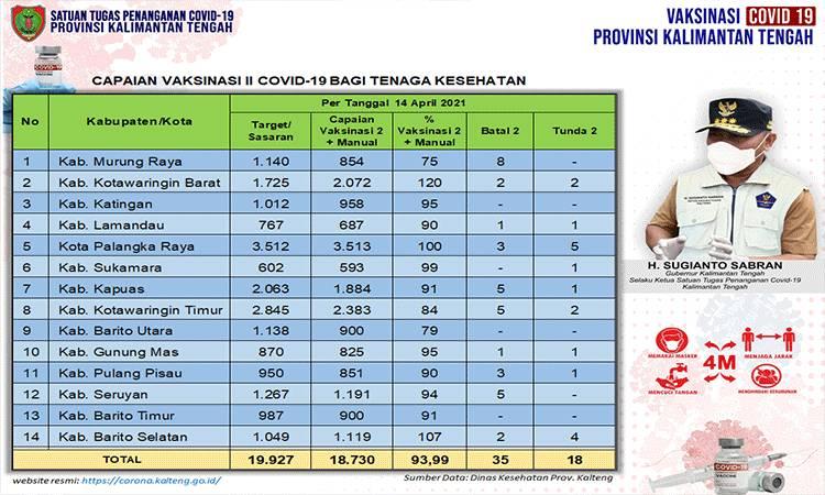 Data update Dinas Kesehatan di Tim Satgas Penangan Covid-19 Kalimantan Tengah (Kalteng) closing data 14 April 2021