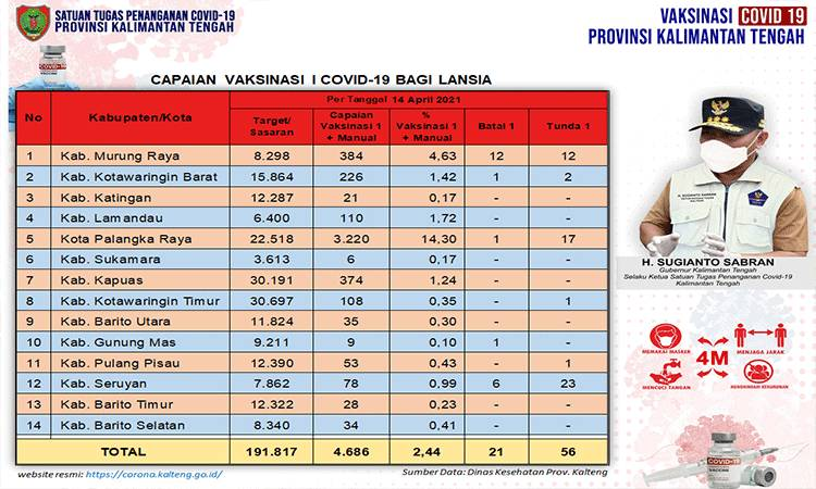 Data update Dinas Kesehatan di Tim Satgas Penangan Covid-19 Kalimantan Tengah (Kalteng) closing data 14 April 2021.