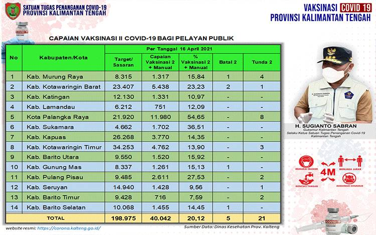 Data update Dinas Kesehatan di Tim Satgas Penangan Covid-19 Kalimantan Tengah (Kalteng) closing data 16 April 2021.
