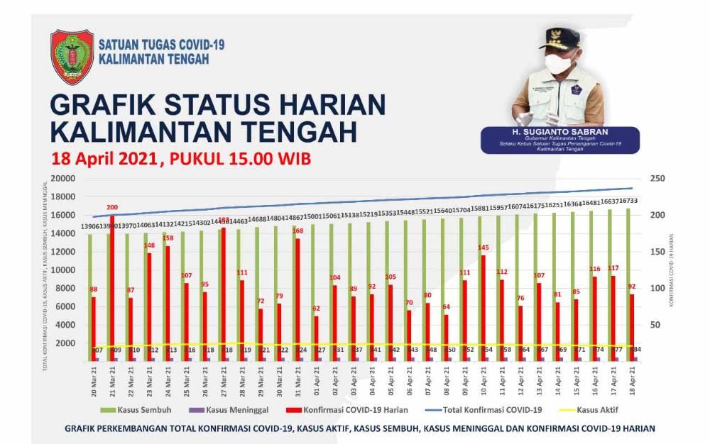 Grafis perkembangan kasus covid-19 di Kalimantan Tengah per Minggu, 18 April 2021.