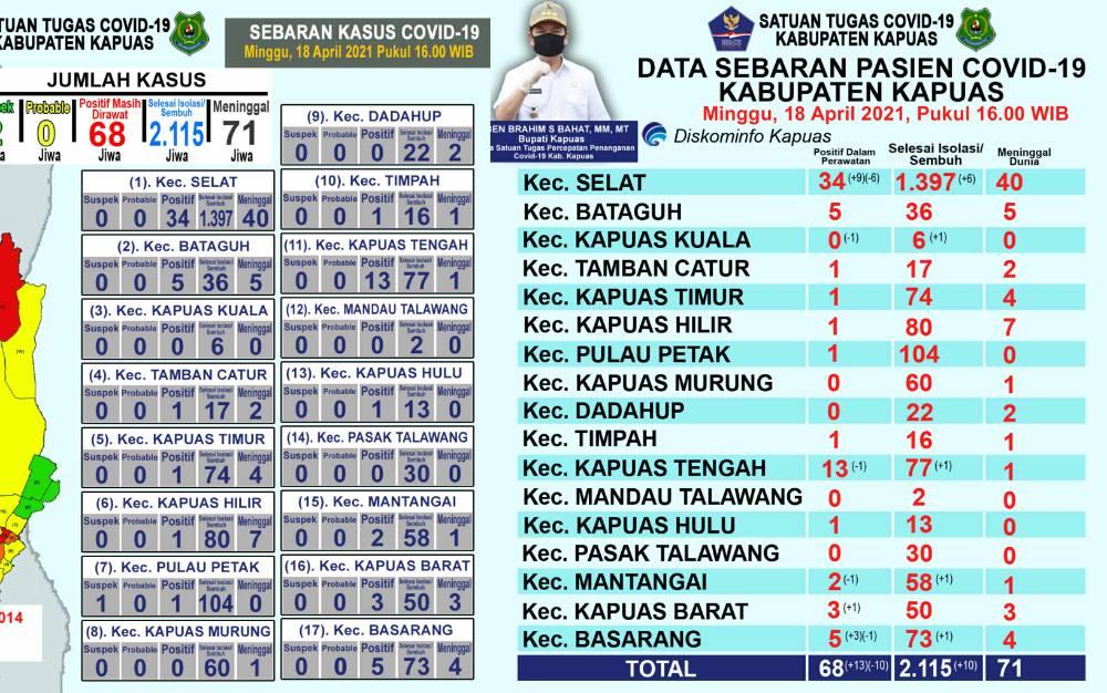 Data sebaran kasus covid-19 di Kapuas per Minggu, 18 April 2021.