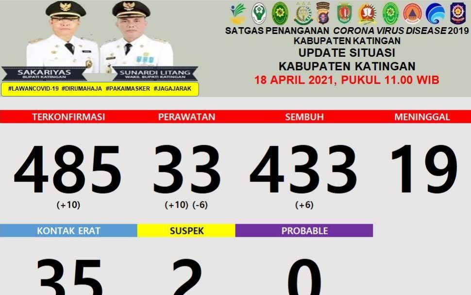 Data sebaran kasus covid-19 di Katingan per Minggu, 18 April 2021.