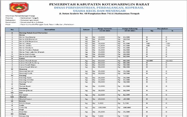 Daftar harga komoditas di Kobar per 19 April 2021