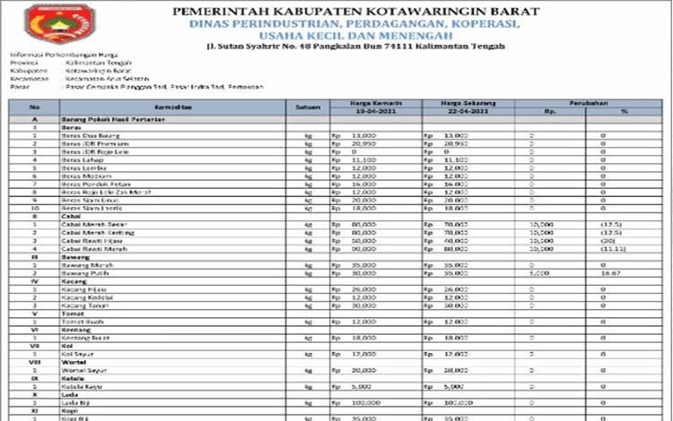 Daftar harga komoditas di Kobar (Disperindagkop Kobar)