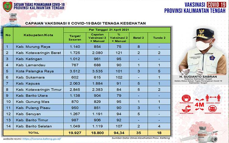 Data update Dinas Kesehatan di Tim Satgas Penangan Covid-19 Kalimantan Tengah (Kalteng) closing data 21 April 2021.