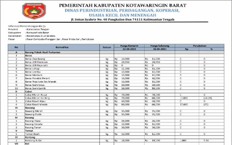 Daftar harga komoditas di Kobar per 26 April 2021 (Disperindagkop Kobar)