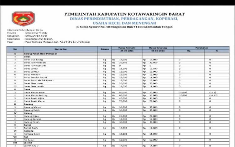 Daftar harga komoditas di Kobar