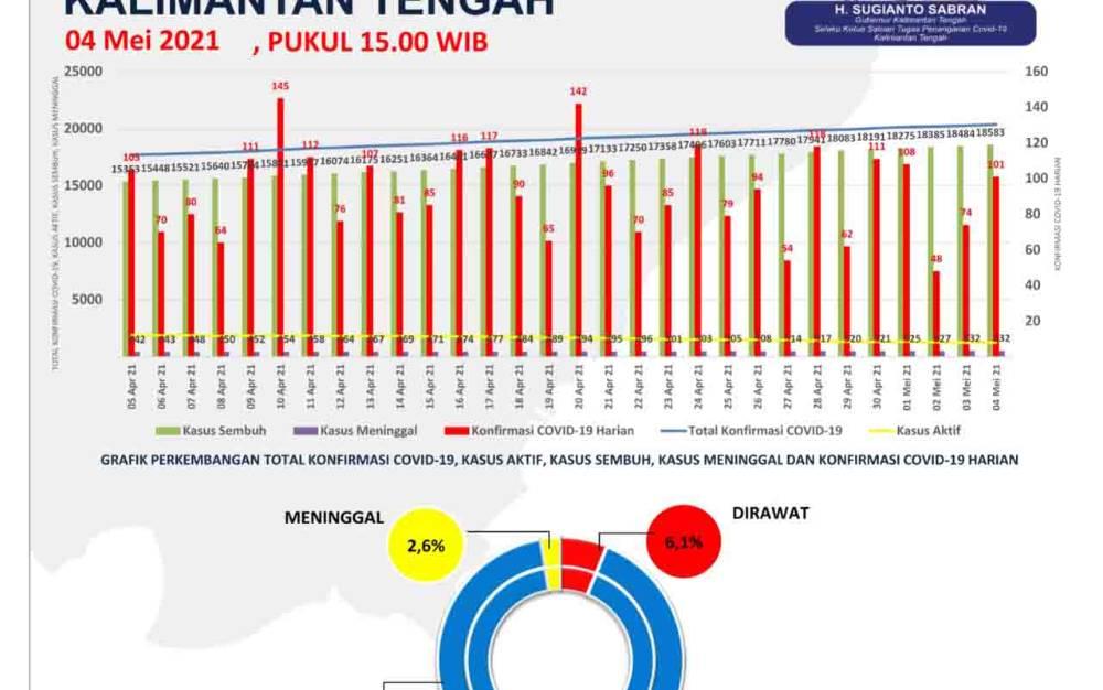 Grafis perkembangan kasus covid-19 di Kalteng, Selasa 4 Mei 2021.