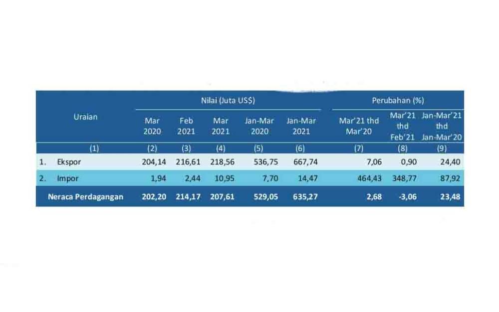 Tabel neraca perdagangan Kalteng Maret 2021. (foto : sumber BPS Kalteng)