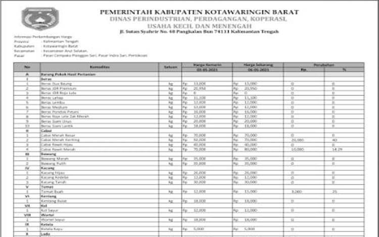 Daftar harga komoditas di Kobar per 6 Mei 2021