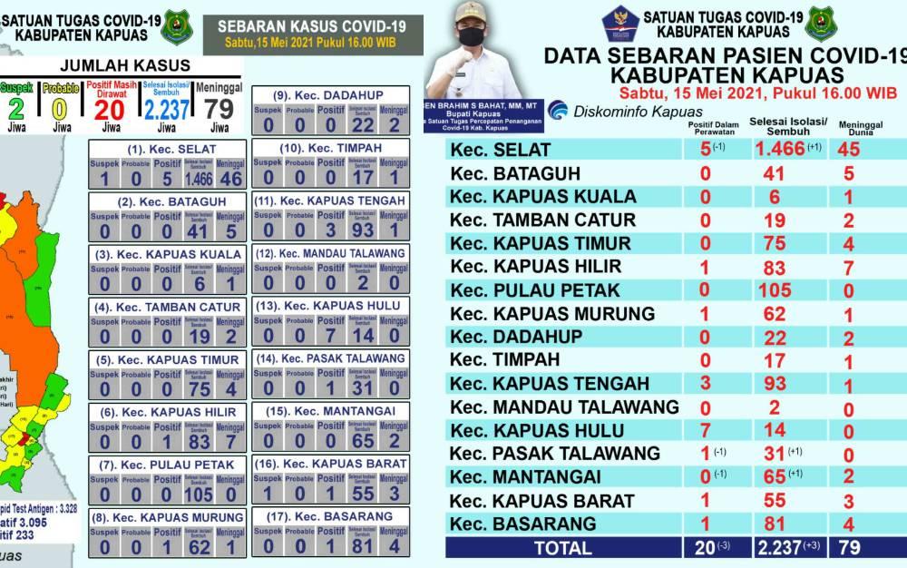Tabel perkembangan kasus covid-19 di Kapuas per Sabtu, 15 Mei 2021.