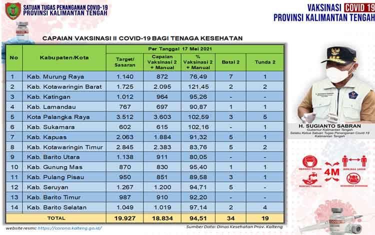 Data update Dinas Kesehatan di Tim Satgas Penangan Covid-19 Kalimantan Tengah closing data 17 Mei 2021
