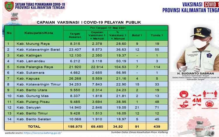 Data update Dinas Kesehatan di Tim Satgas Penangan Covid-19Kalimantan Tengah (Kalteng) closing data 17 Mei 2021