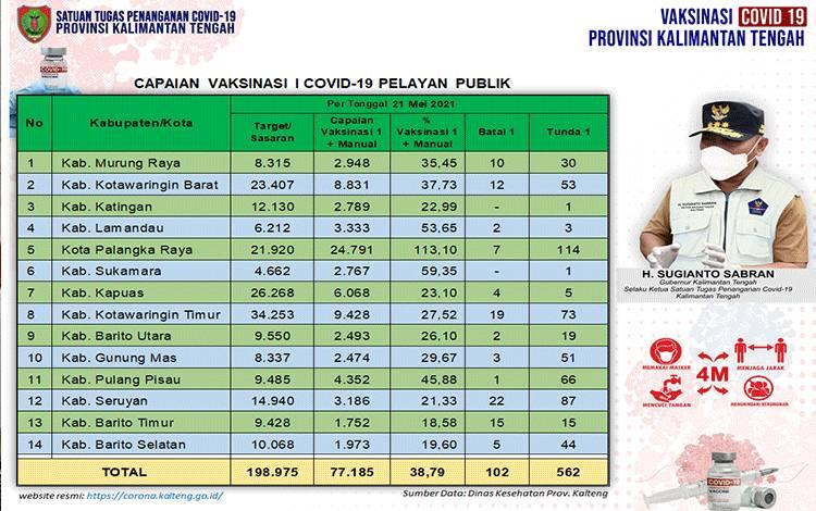 Data update Dinas Kesehatan di Tim Satgas Penangan Covid-19 Kalimantan Tengah (Kalteng) closing data 21 Mei 2021.