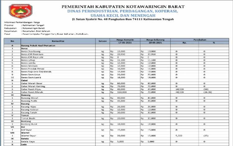 Daftar harga komoditas di Kobar per 20 Mei 2021