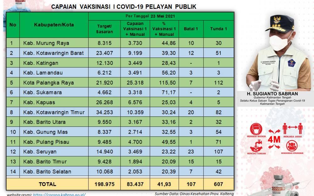 Data capaian sasaran vaksinasi covid-19 dosis pertama untuk pelayan publik di Kalteng