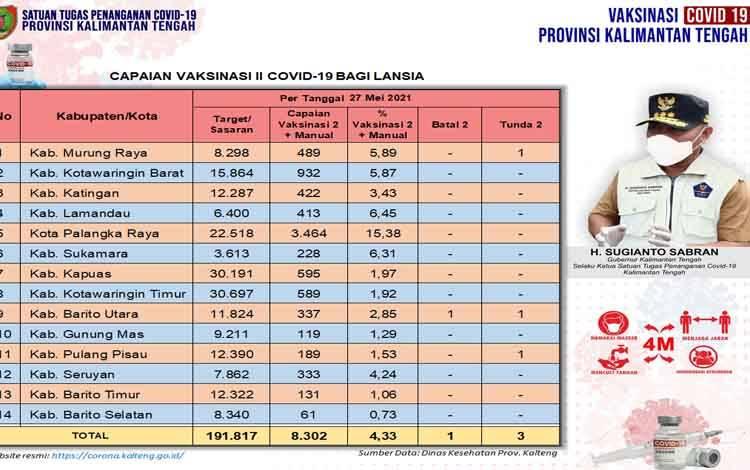 Data update Dinas Kesehatan di Tim Satgas Penangan Covid-19 Kalimantan Tengah closing data 27 Mei 2021