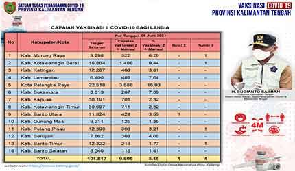 Data update Dinas Kesehatan di Tim Satgas Penangan Covid-19 Kalimantan Tengah (Kalteng) closing data 6 Juni 2021.