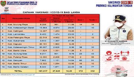 Data update Dinas Kesehatan di Tim Satgas Penangan Covid-19 Kalimantan Tengah (Kalteng) closing data 7 Mei 2021.