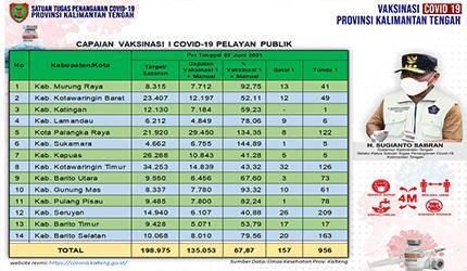 Data update Dinas Kesehatan di Tim Satgas Penangan Covid-19 Kalimantan Tengah (Kalteng) closing data 7 Juni 2021.