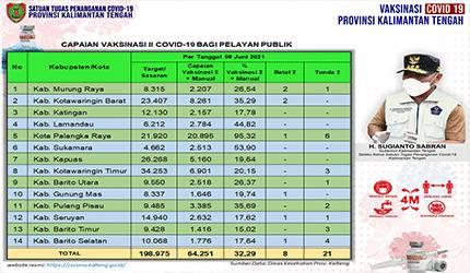 Data update Dinas Kesehatan di Tim Satgas Penangan Covid-19 Kalimantan Tengah (Kalteng) closing data 8 Juni 2021.