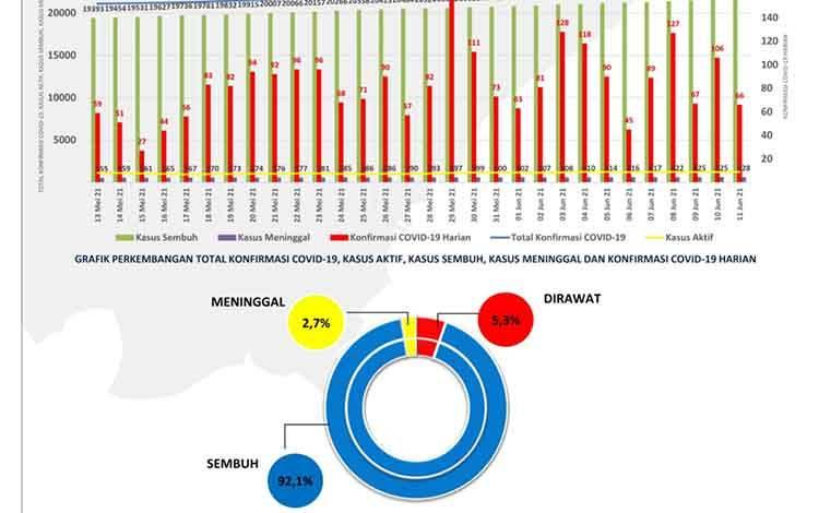 Data update Satgas Penanganan Covid-19 Kalteng, Jumat, 11 Juni 2021.